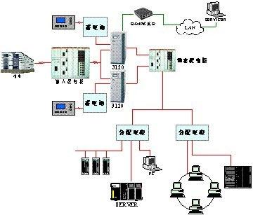 山特UPS中型数据机房电源解决方案