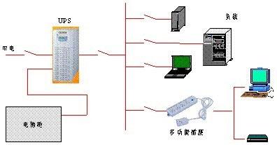 山特UPS小大型数据机房电源解决方案